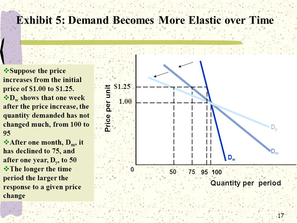 Exhibit 5: Demand Becomes More Elastic over Time