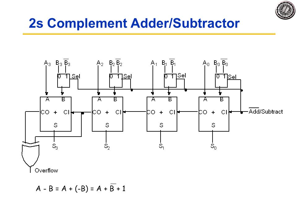 Eecs Components And Design Techniques For Digital Systems Lec 17 Addition Subtraction And Negative Numbers David Culler Electrical Engineering Ppt Video Online Download