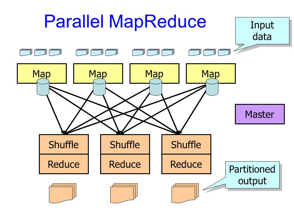 Parallel MapReduce Input data Map Map Map Map Master Reduce Shuffle