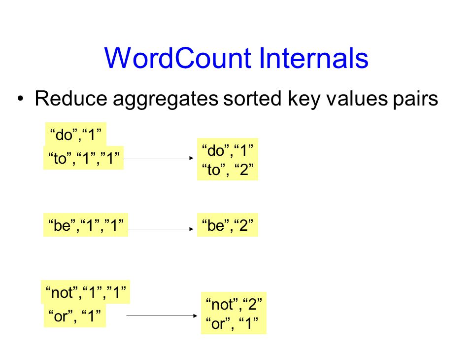 WordCount Internals Reduce aggregates sorted key values pairs do , 1