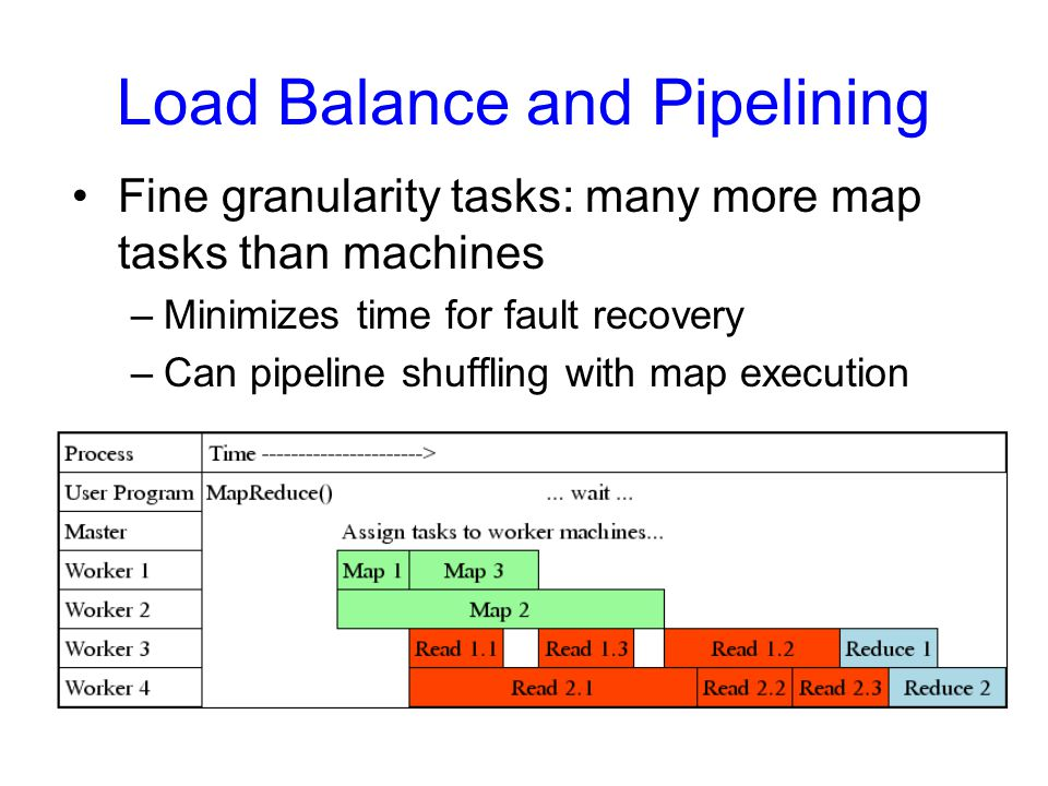 Load Balance and Pipelining