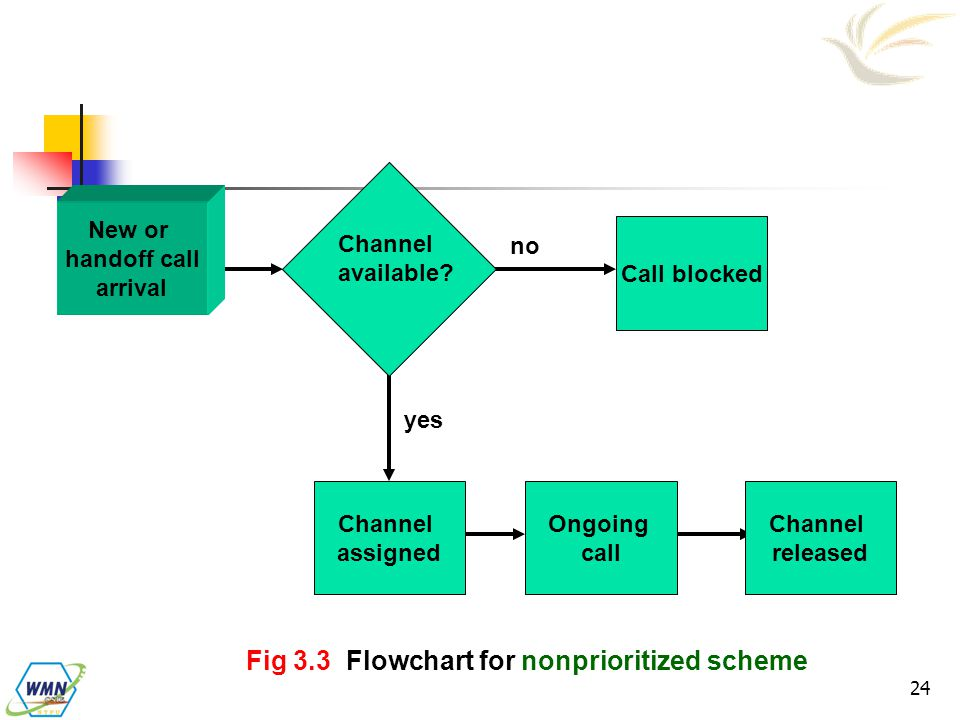 Wireless and Mobile Network Architecture - ppt video online