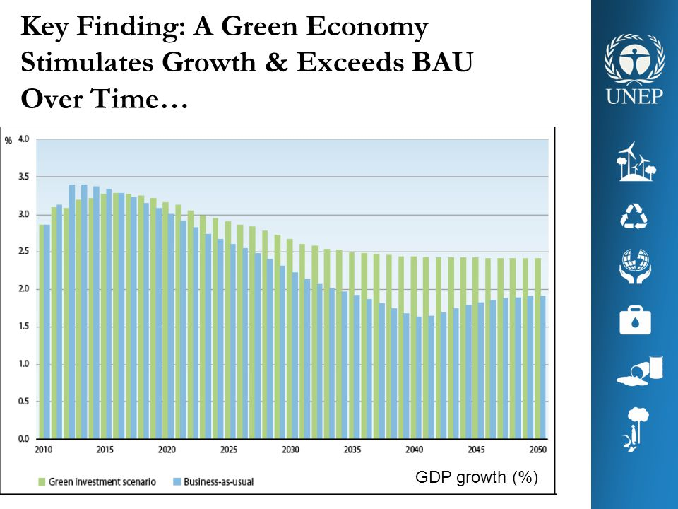 Key Finding: A Green Economy Stimulates Growth & Exceeds BAU Over Time…