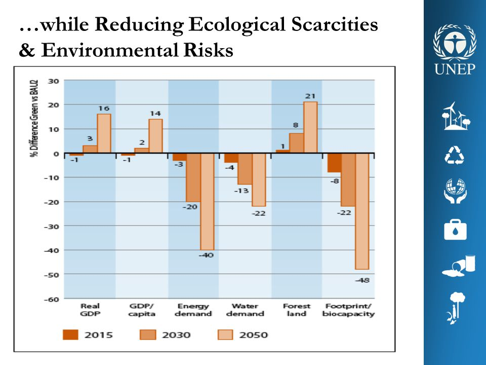 …while Reducing Ecological Scarcities & Environmental Risks