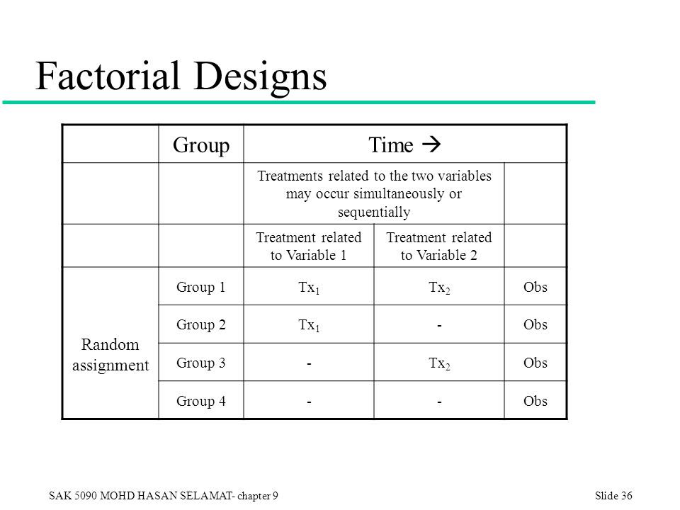 Factorial Designs Group Time  Random assignment