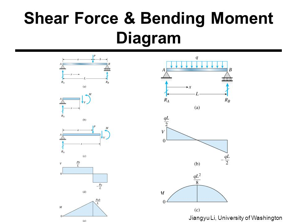 mechanics of materials lab ppt video online download rh slideplayer com Shear Force Diagram Examples Shear Moment Diagram Distributed Load