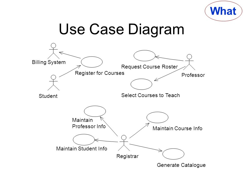 What actor someone or something outside the system that interacts 27 use case diagram what billing system ccuart Choice Image