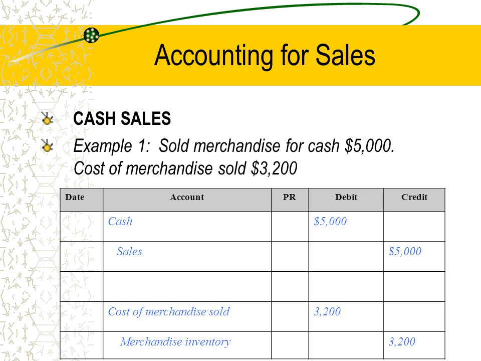 Accounting for Sales CASH SALES