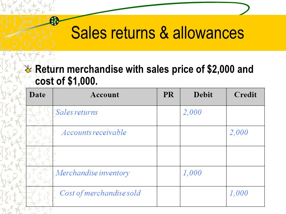Sales returns & allowances