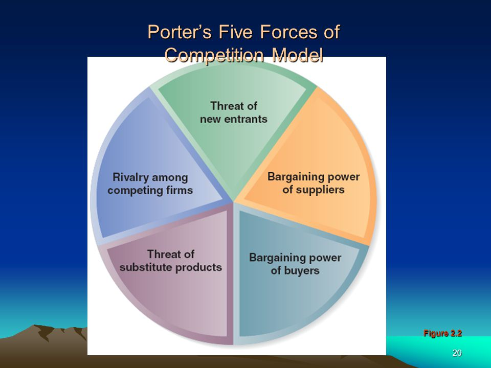 Porter's Five Forces of Competition Model