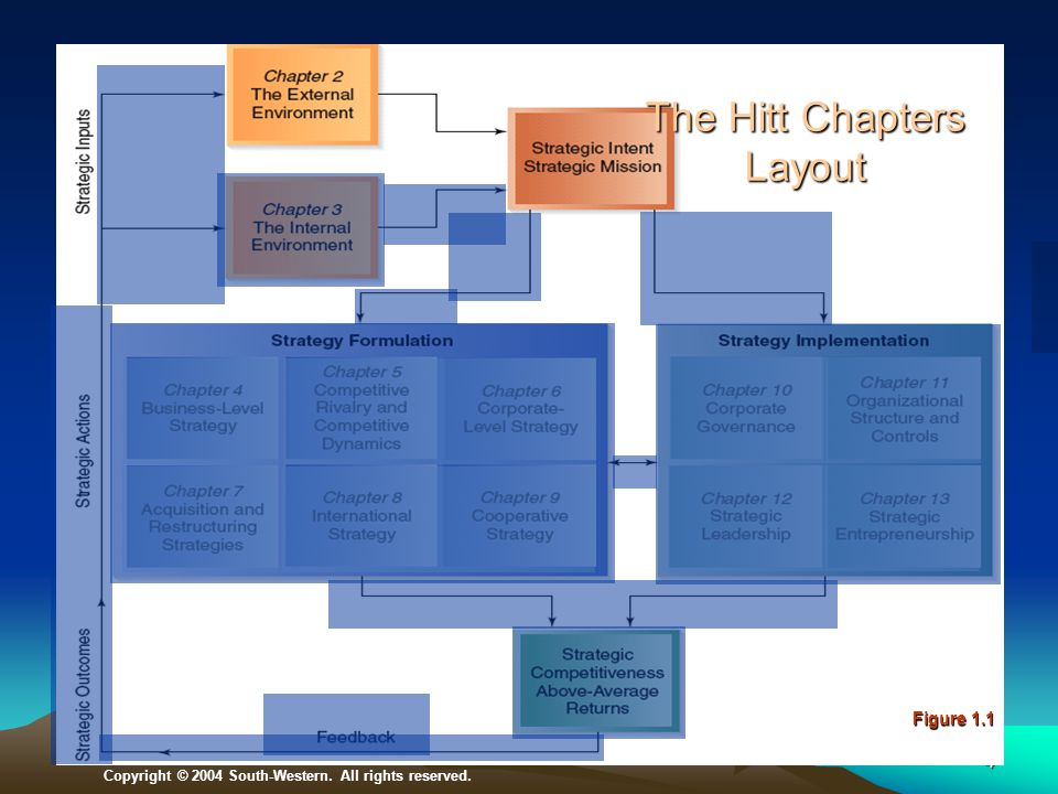 The Hitt Chapters Layout