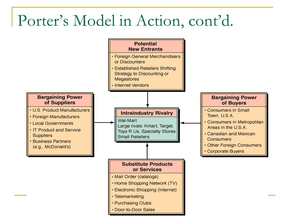 Porter's Model in Action, cont'd.