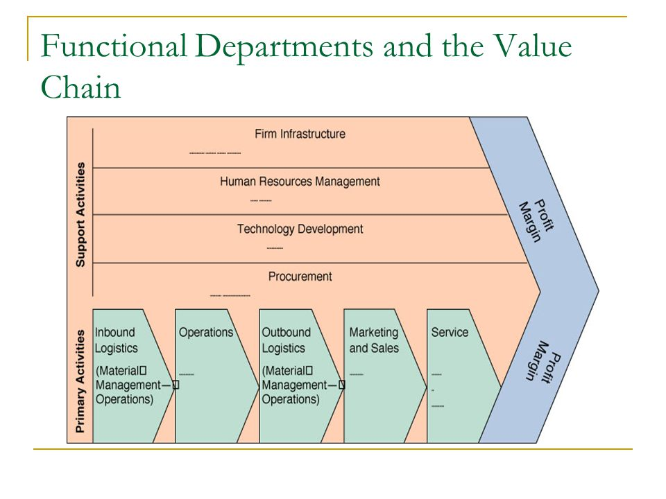 Functional Departments and the Value Chain