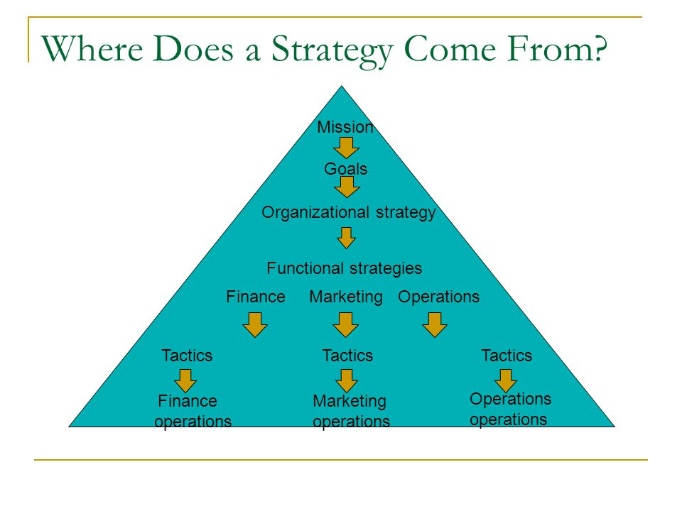 Where Does a Strategy Come From
