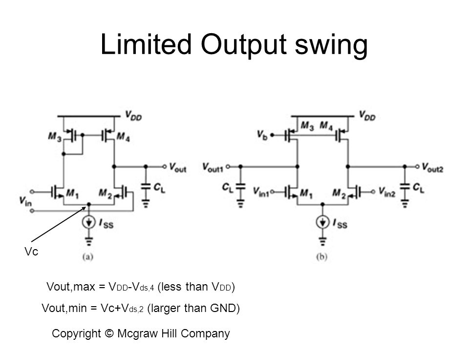 Limited Output swing Vc Vout,max = VDD-Vds,4 (less than VDD)