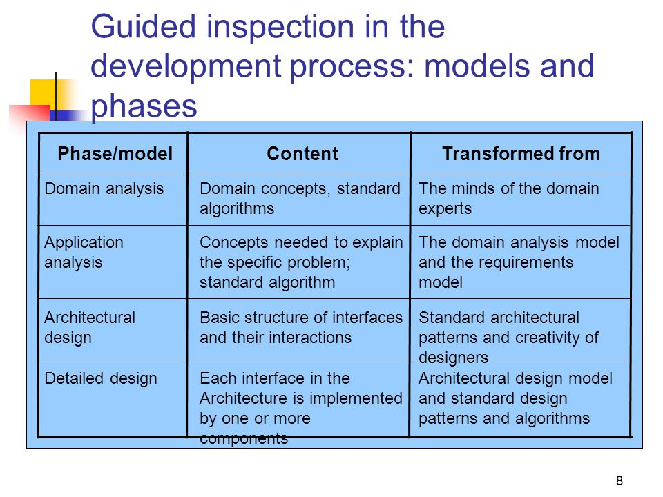Guided inspection in the development process: models and phases