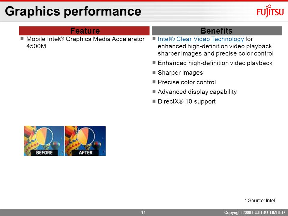 Graphics performance Feature Benefits