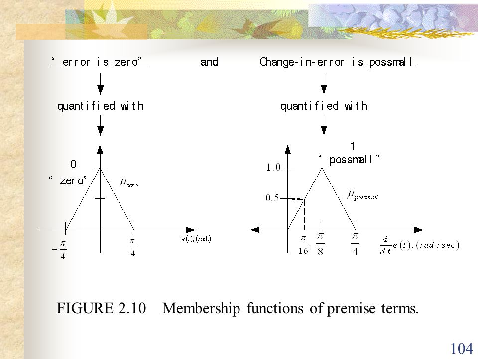 FIGURE 2.10 Membership functions of premise terms.