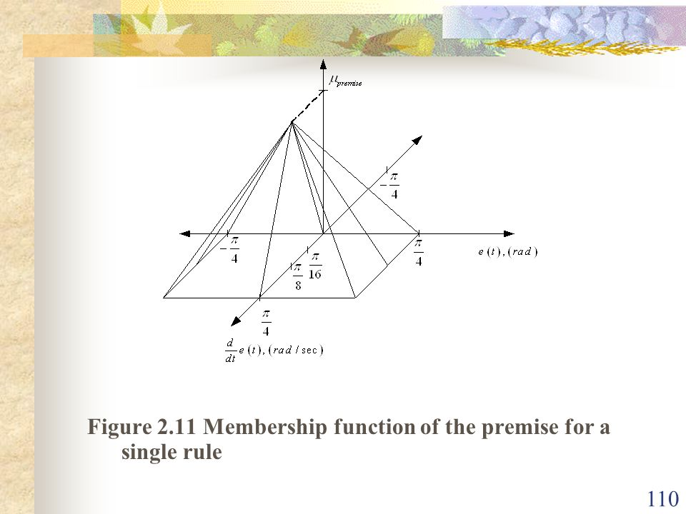 Figure 2.11 Membership function of the premise for a single rule