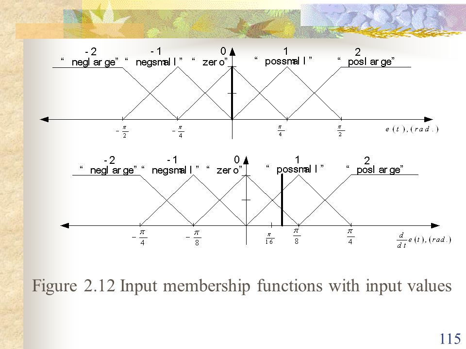 Figure 2.12 Input membership functions with input values