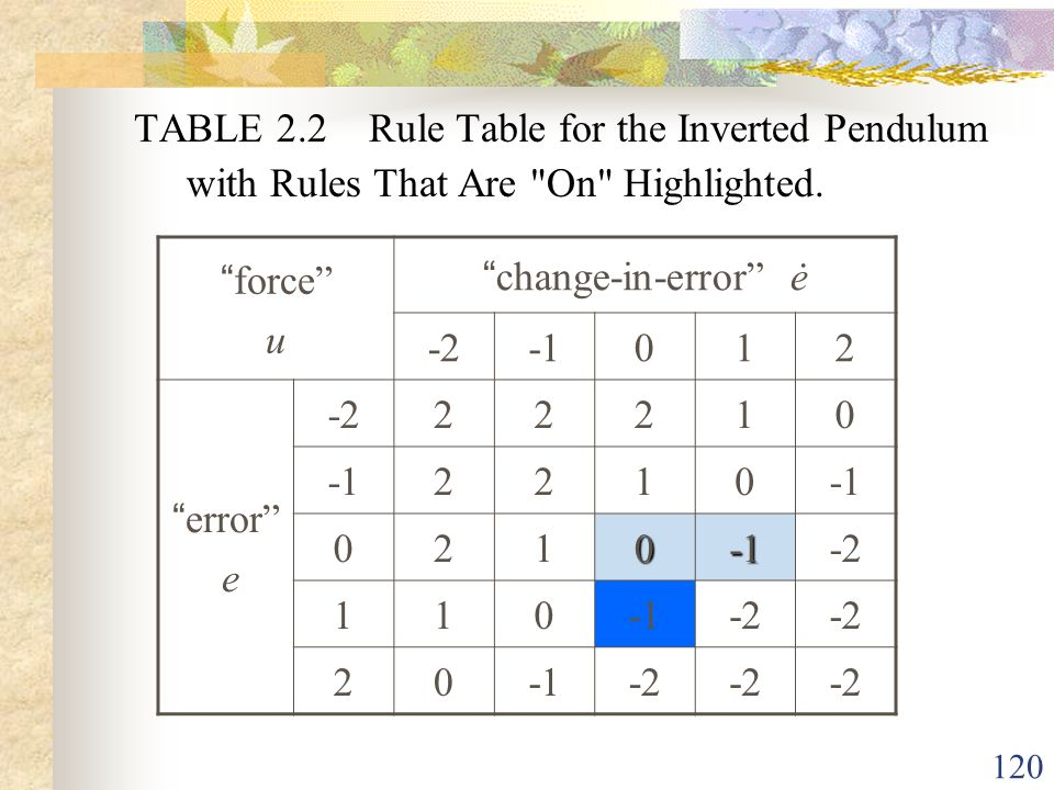 TABLE 2.2 Rule Table for the Inverted Pendulum with Rules That Are On Highlighted.