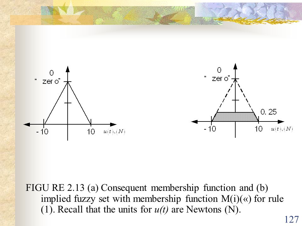 FIGU RE 2.13 (a) Consequent membership function and (b) implied fuzzy set with membership function M(i)(«) for rule (1).