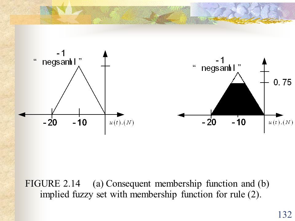 FIGURE 2.14 (a) Consequent membership function and (b) implied fuzzy set with membership function for rule (2).