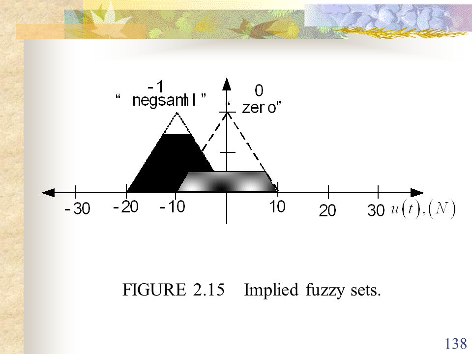 FIGURE 2.15 Implied fuzzy sets.