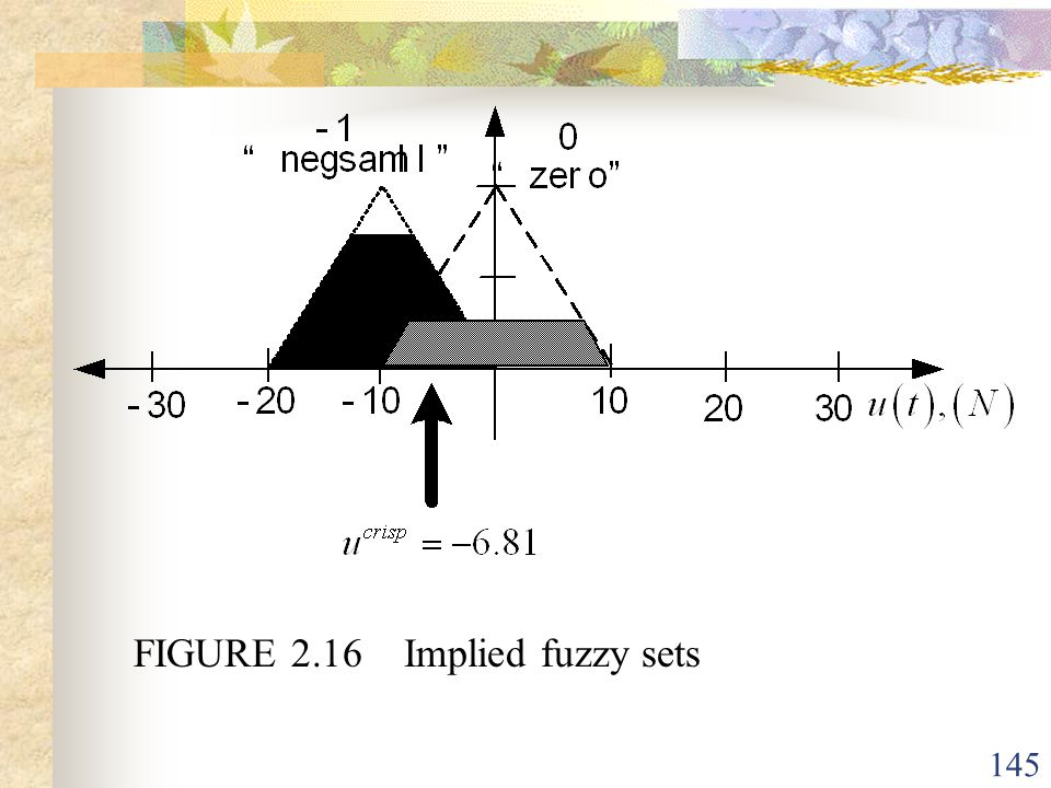 FIGURE 2.16 Implied fuzzy sets