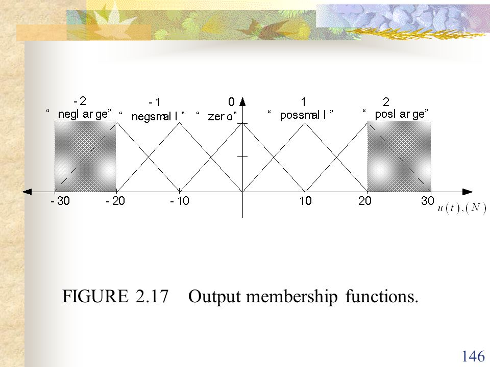 FIGURE 2.17 Output membership functions.