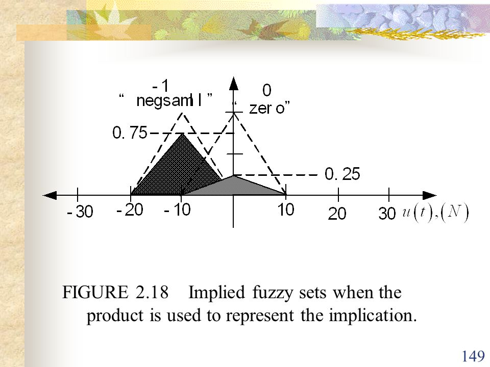 FIGURE 2.18 Implied fuzzy sets when the product is used to represent the implication.