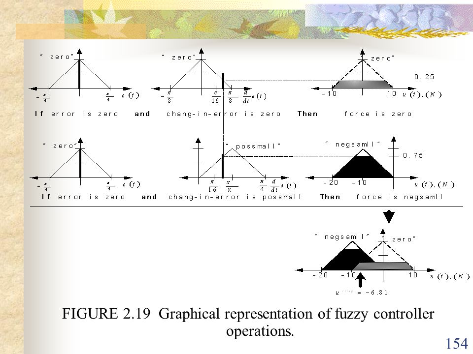 FIGURE 2.19 Graphical representation of fuzzy controller operations.