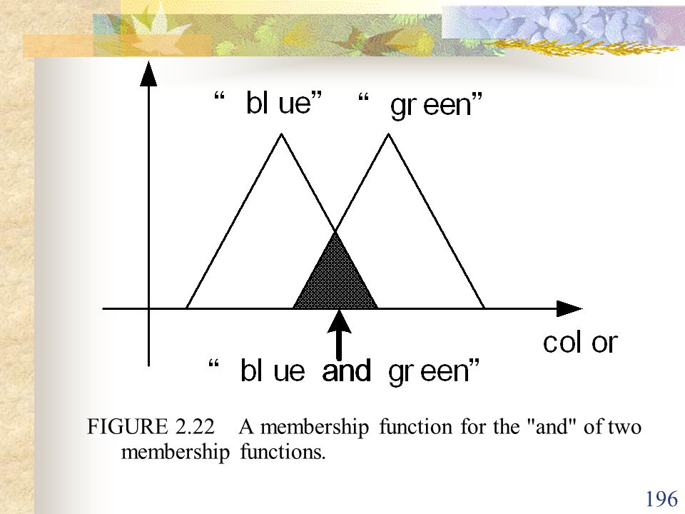 FIGURE 2.22 A membership function for the and of two membership functions.