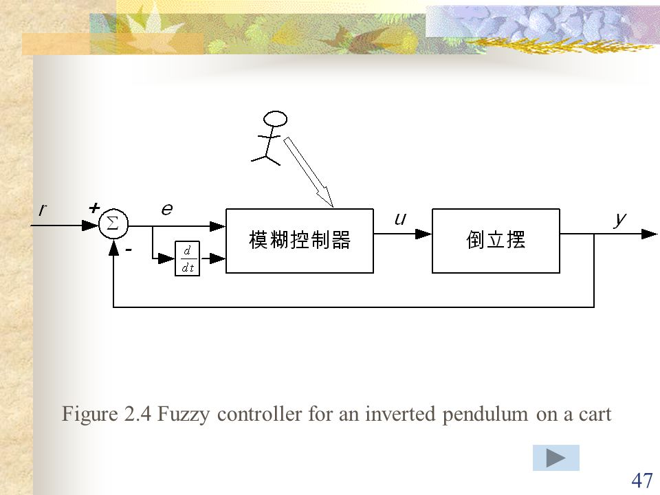 Figure 2.4 Fuzzy controller for an inverted pendulum on a cart