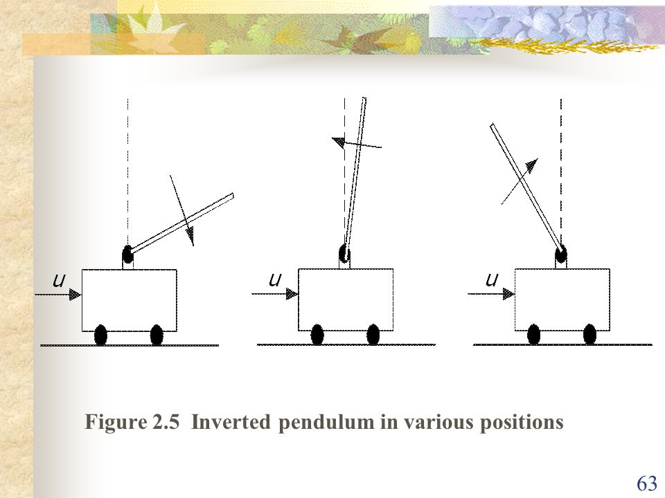Figure 2.5 Inverted pendulum in various positions