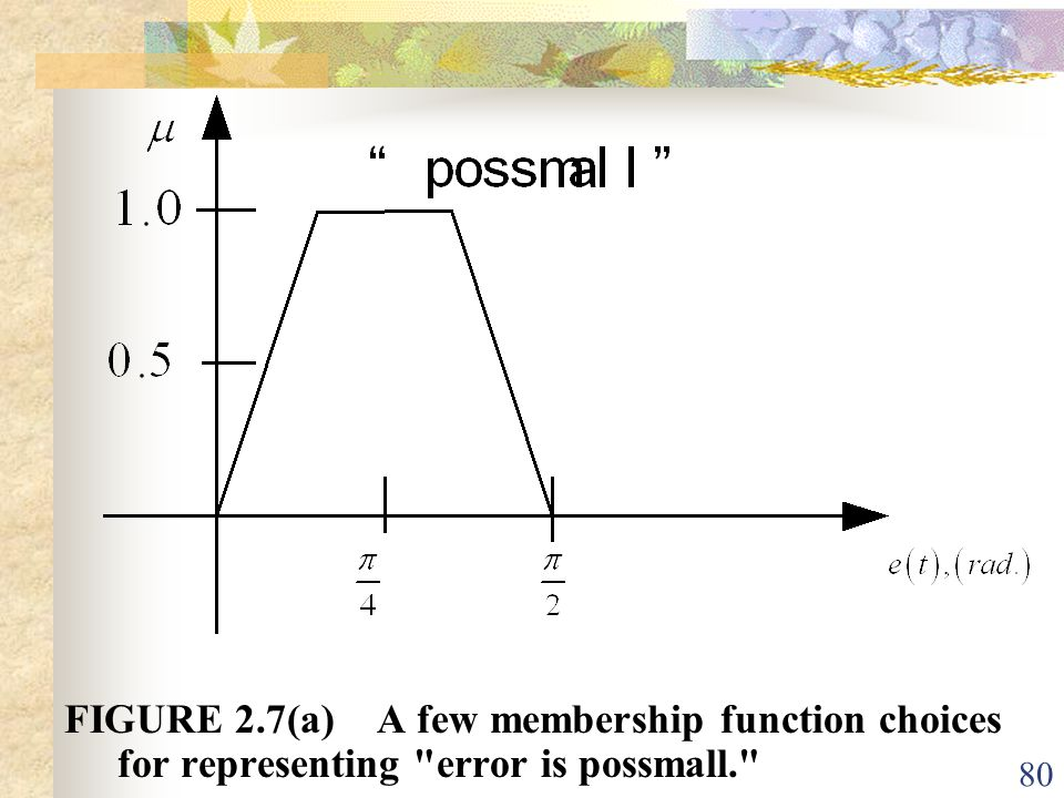 FIGURE 2.7(a) A few membership function choices for representing error is possmall.