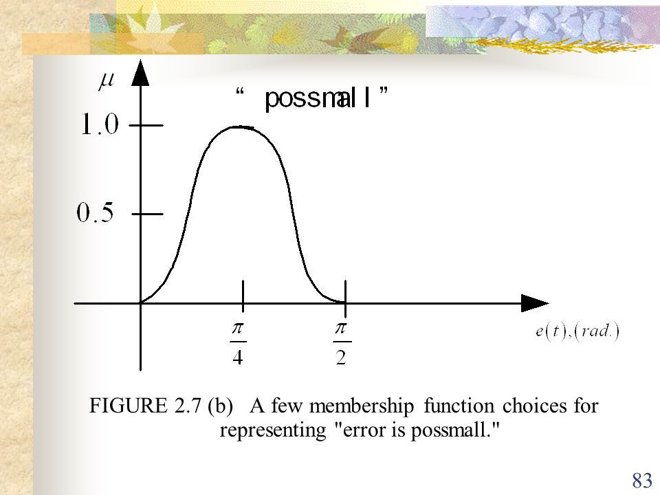 FIGURE 2.7 (b) A few membership function choices for representing error is possmall.