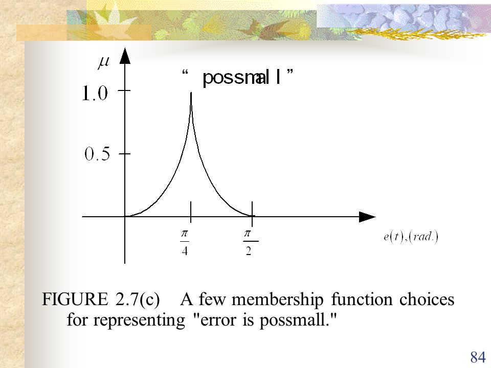 FIGURE 2.7(c) A few membership function choices for representing error is possmall.
