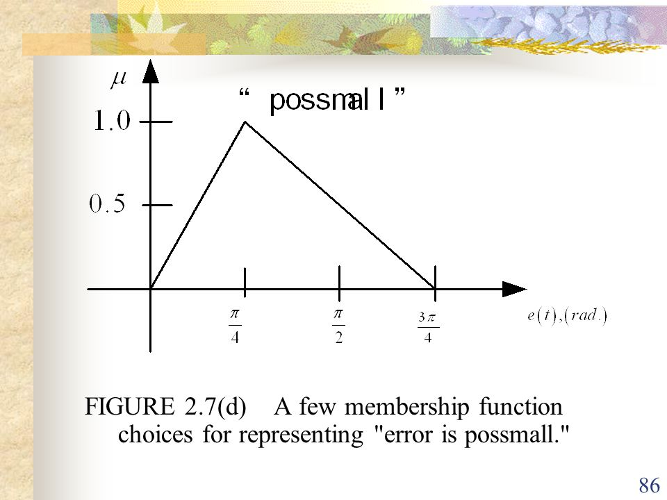 FIGURE 2.7(d) A few membership function choices for representing error is possmall.