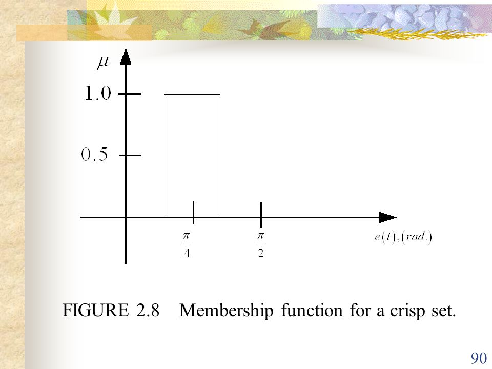 FIGURE 2.8 Membership function for a crisp set.