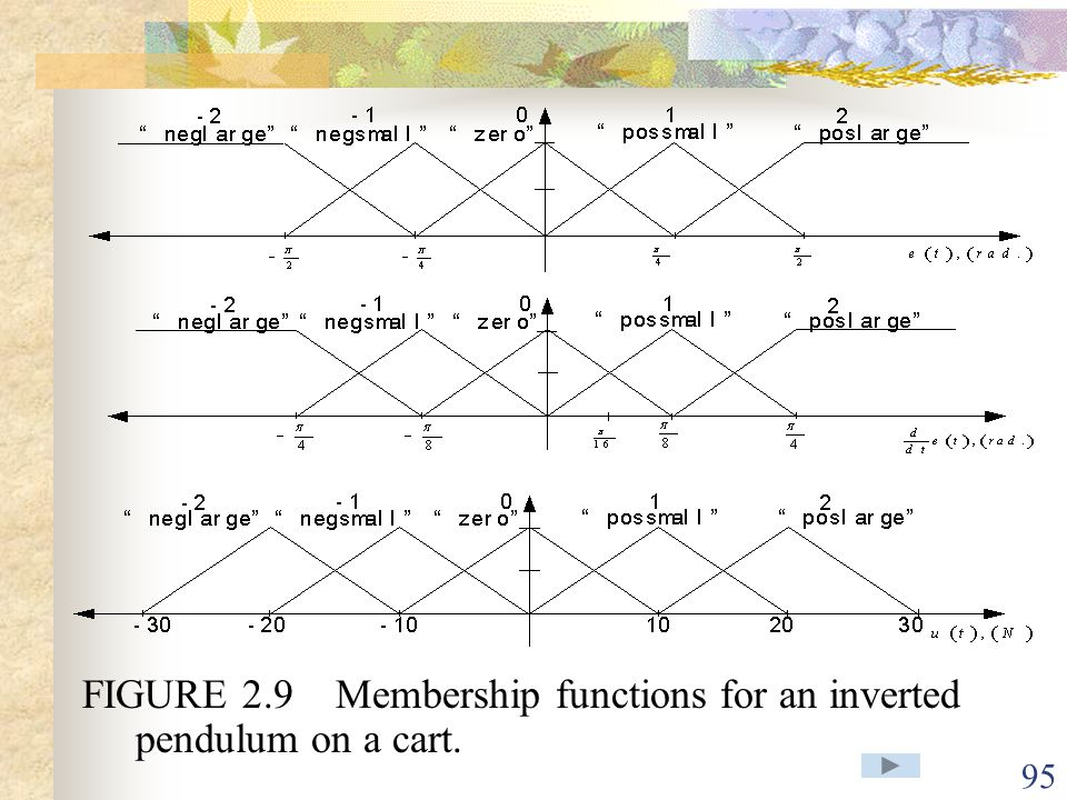 FIGURE 2.9 Membership functions for an inverted pendulum on a cart.