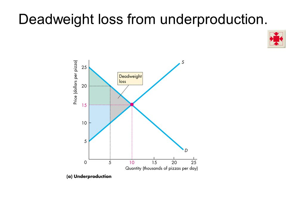 Deadweight loss from underproduction.