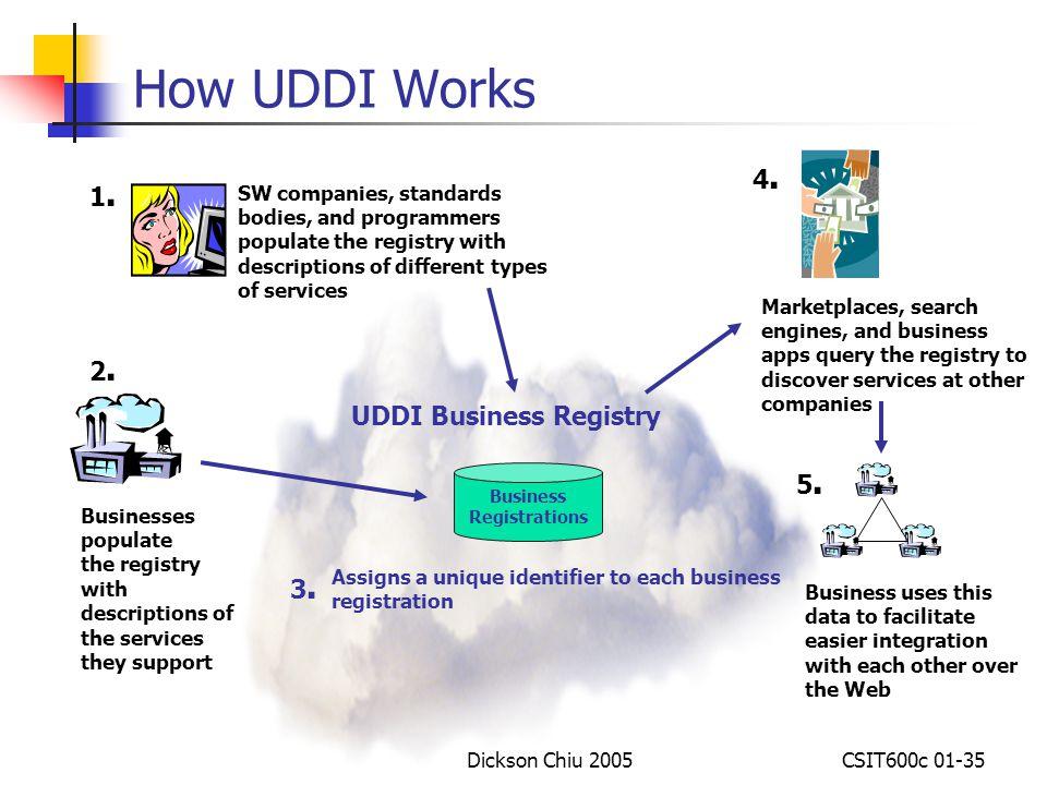 uddi based electronic marketplaces