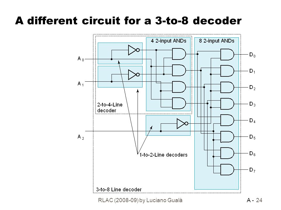 a different circuit for a 3-to-8 decoder