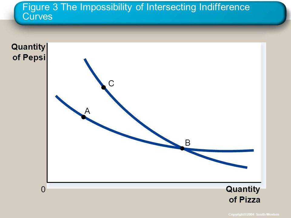 Figure 3 The Impossibility of Intersecting Indifference Curves
