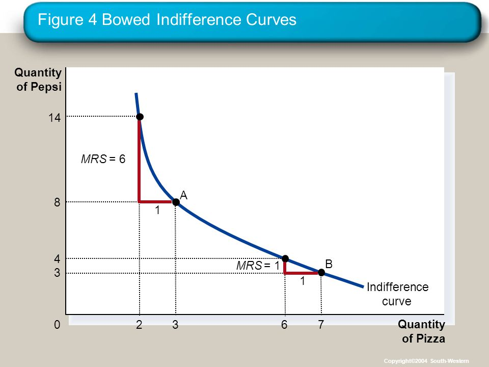 Figure 4 Bowed Indifference Curves