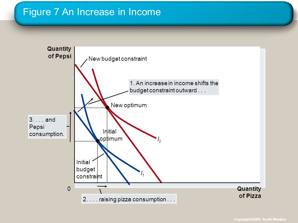 Figure 7 An Increase in Income