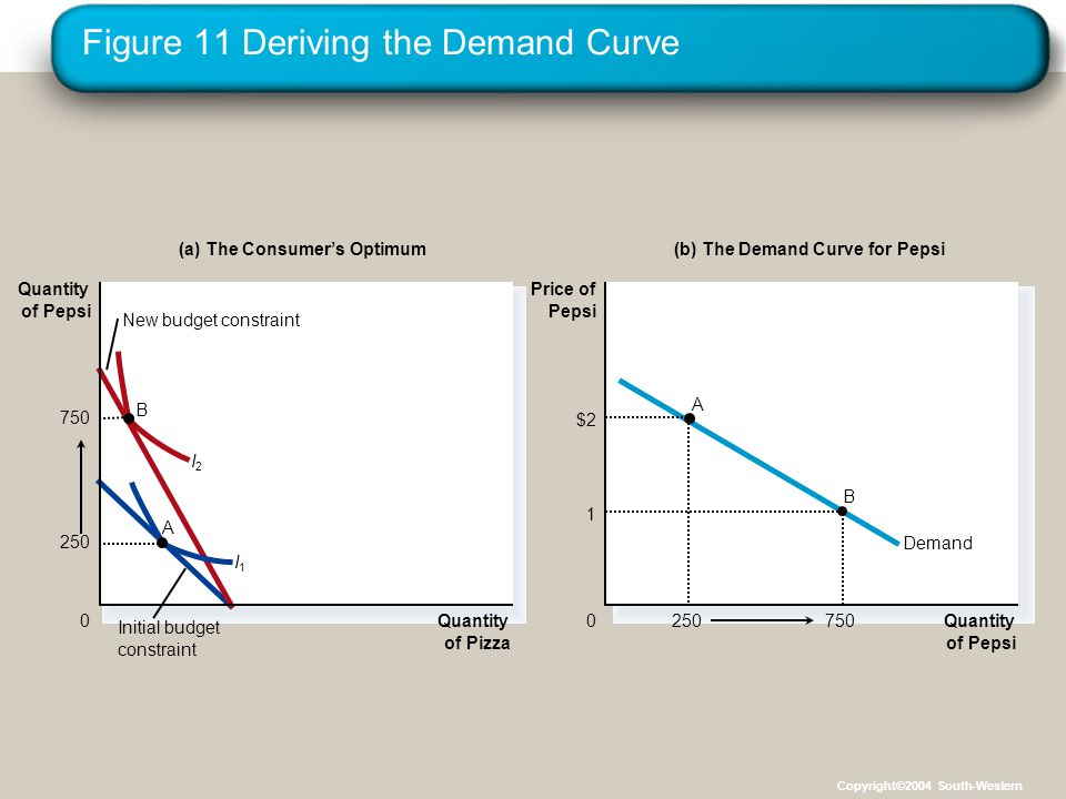 Figure 11 Deriving the Demand Curve