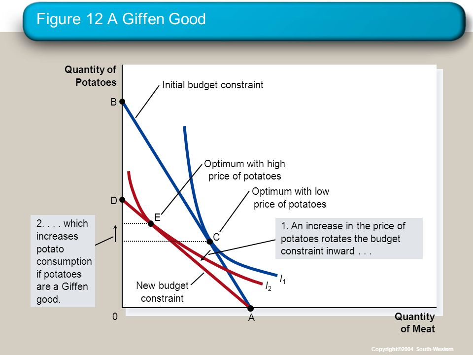Figure 12 A Giffen Good Quantity of Potatoes Initial budget constraint