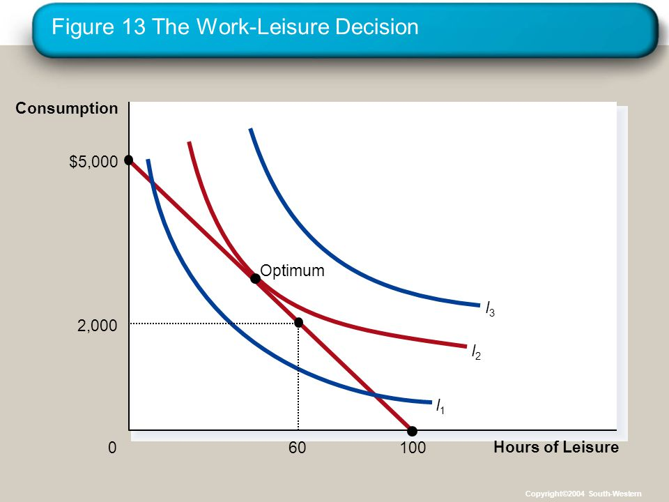 Figure 13 The Work-Leisure Decision